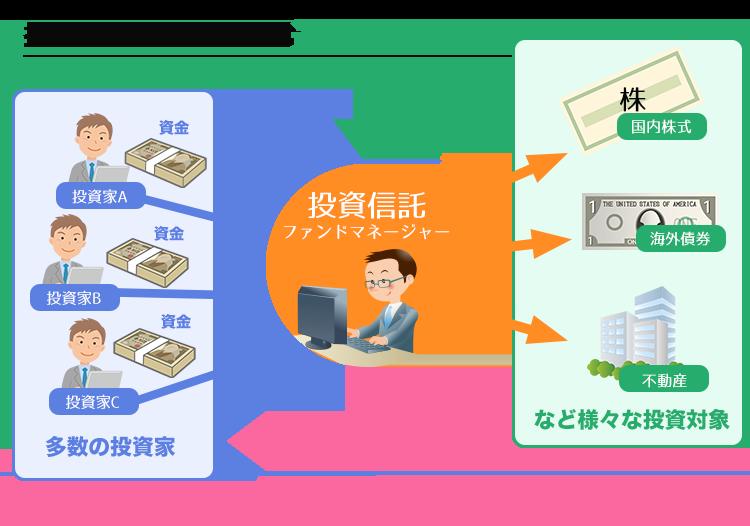 投資信託の仕組みを表す図
