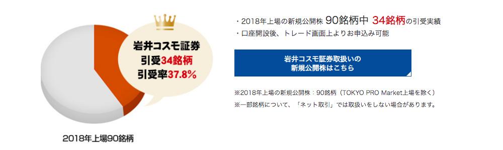 岩井コスモ証券のIPO引受率