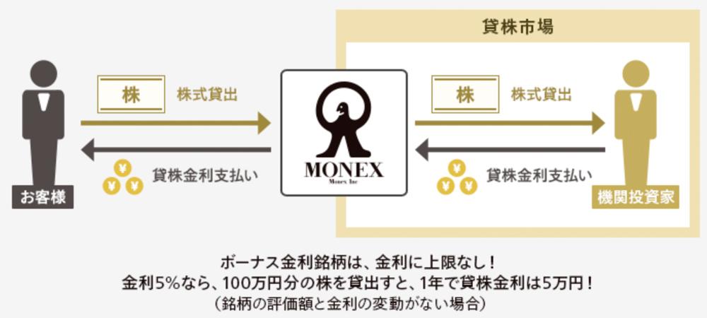 マネックス証券で利用できる貸株の仕組み