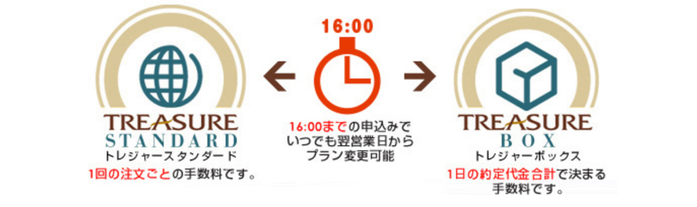 16時までの申込みで毎日プラン変更が可能