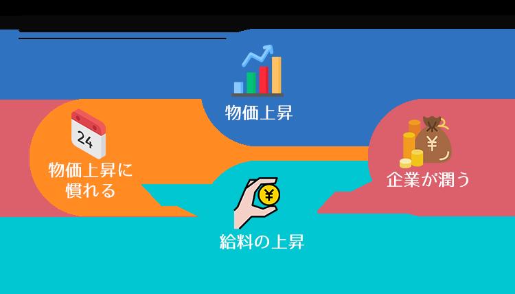 好景気を生む循環