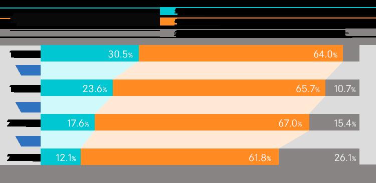 年代別の人工分布推移のグラフ