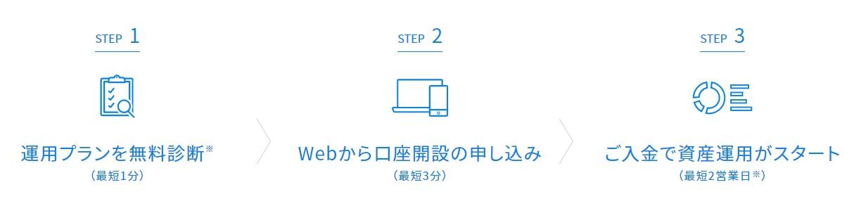 Webからの口座開設の流れ3ステップ