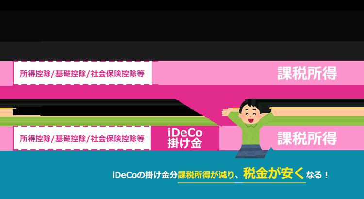 iDeCoの掛け金は所得控除対象