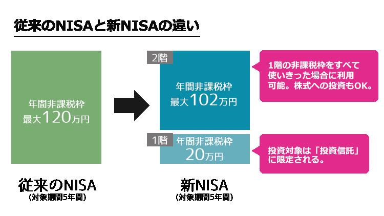 新NISAの仕組み